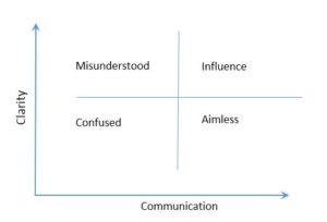 Clarity Communication Axis